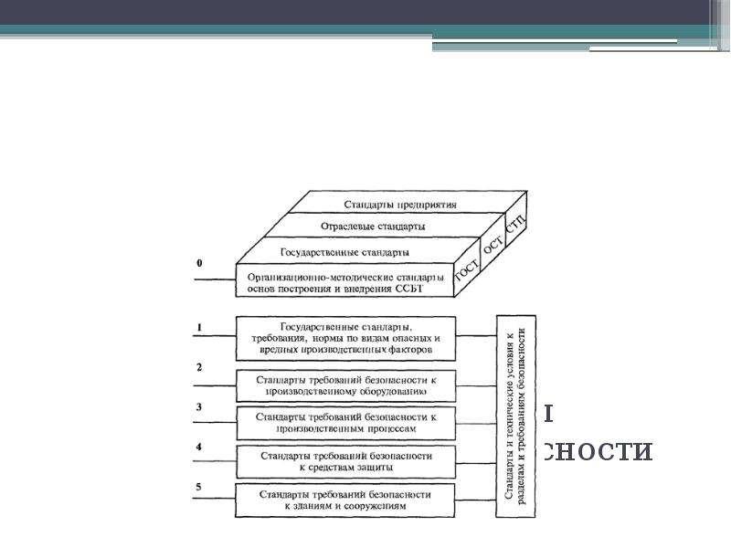 Структура системы стандартов безопасности труда