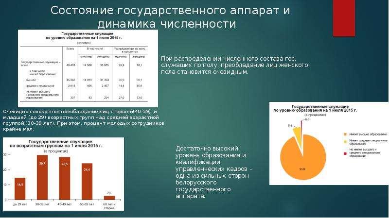 Состояние государственного аппарат и динамика численности