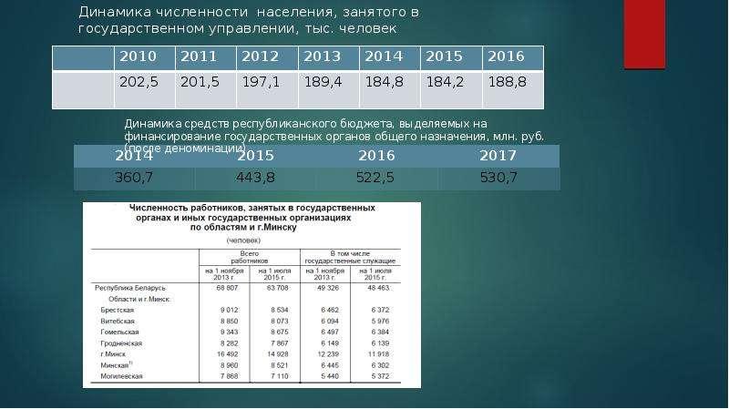Оптимизация государственного аппарата Республики Беларусь, слайд 5