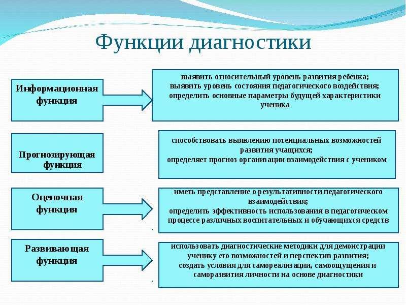Функции диагностики Прогнозирующая функция