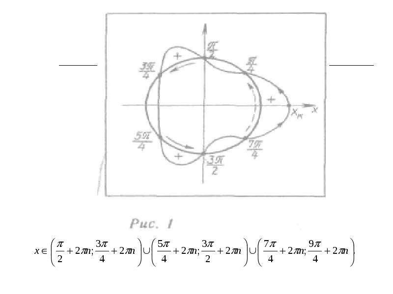 Различные способы решения тригонометрических неравенств, слайд 22