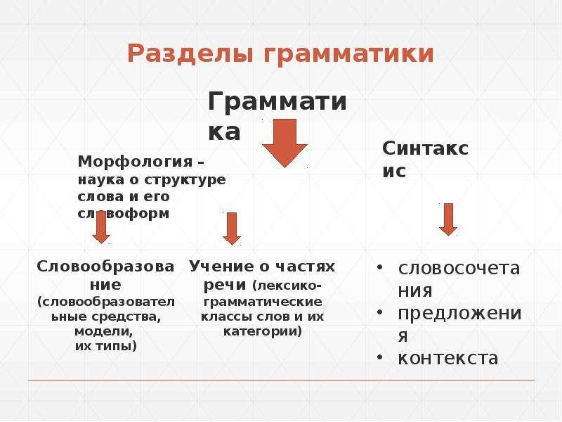 Разделы грамматики