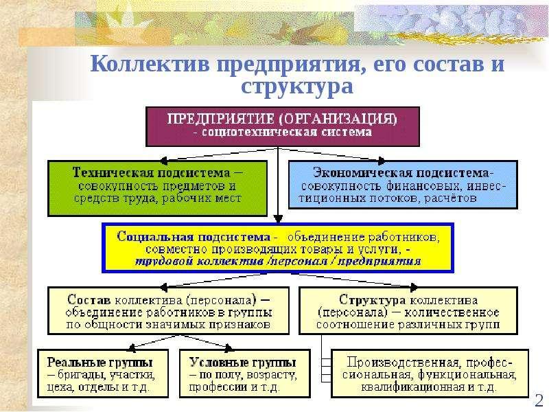 Коллектив предприятия, его состав и структура