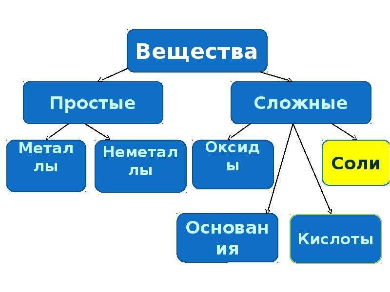 Соли, как производные кислот и оснований. Их состав и номенклатура, слайд 2