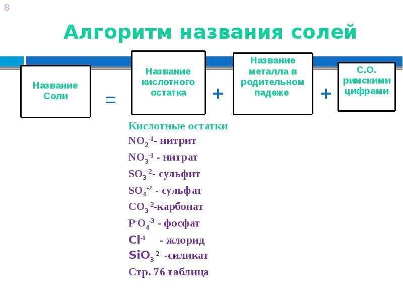 Алгоритм названия солей