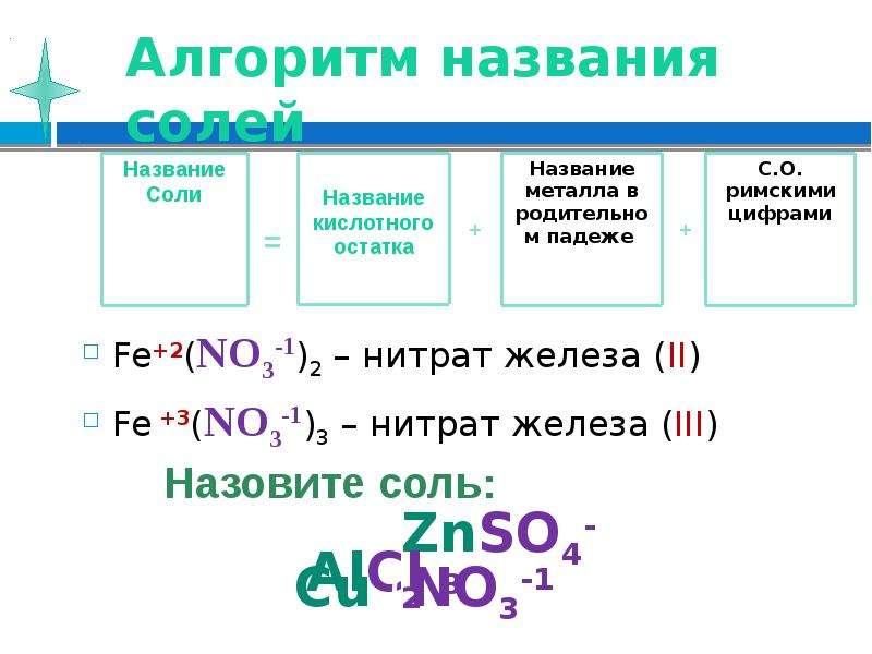 Алгоритм названия солей Fe+2(NO3-1)2 – нитрат железа (II) Fe +3(NO3-1)3 – нитрат железа (III)