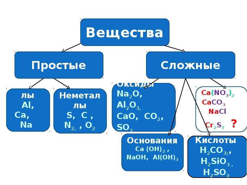 Соли, как производные кислот и оснований. Их состав и номенклатура, слайд 5