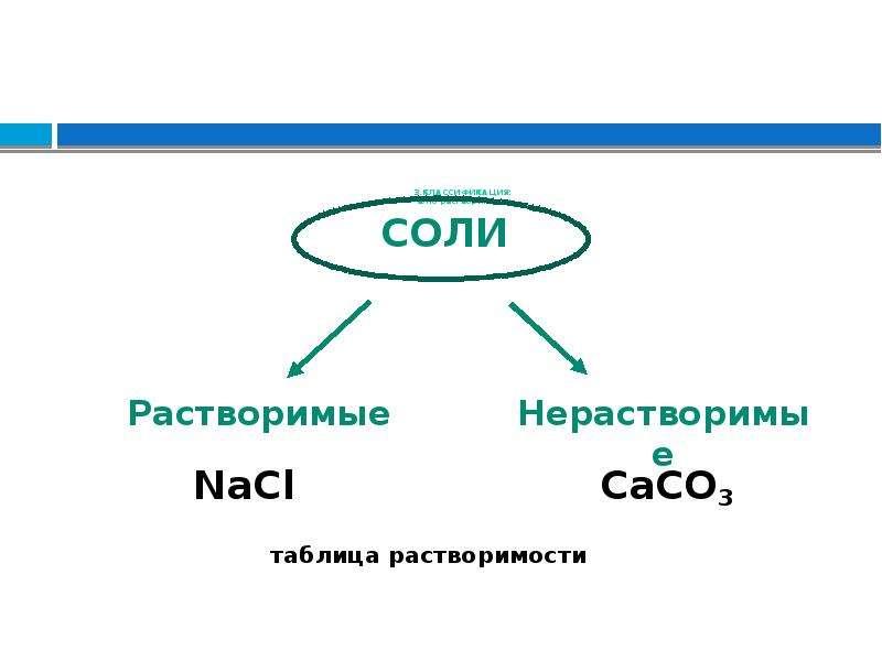 3. КЛАССИФИКАЦИЯ: а)по растворимости NaCl CaCO3 таблица растворимости