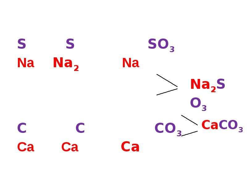 Соли, как производные кислот и оснований. Их состав и номенклатура, слайд 7