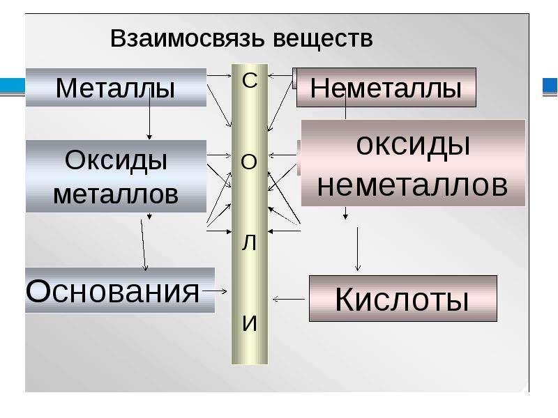 Соли, как производные кислот и оснований. Их состав и номенклатура, слайд 8