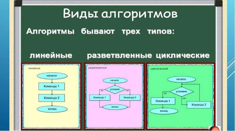 Правила построения алгоритма, рис. 12