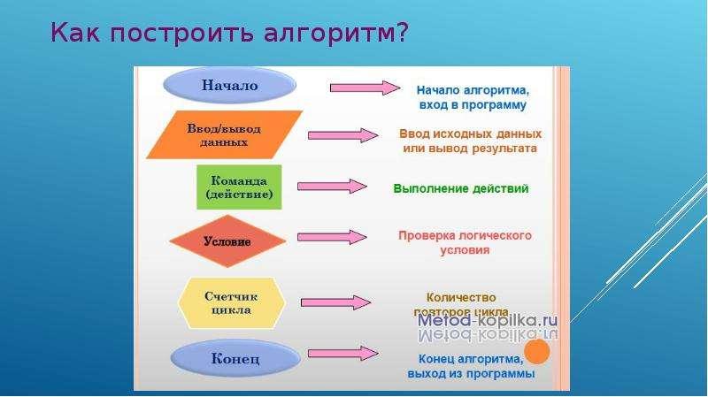 Правила построения алгоритма, рис. 14