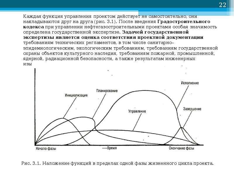 Каждая функция управления проектом действует не самостоятельно, они накладываются друг на друга (рис