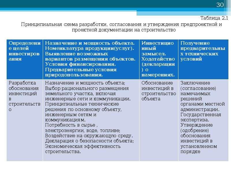 Таблица 2. 1 Таблица 2. 1 Принципиальная схема разработки, согласования и утверждения предпроектной