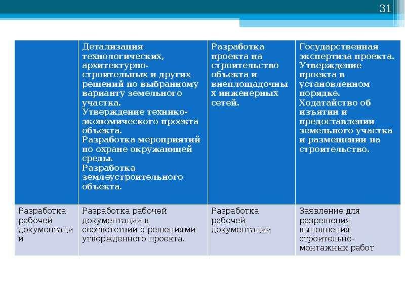 Основы проектирования нефтегазовых объектов, слайд 31