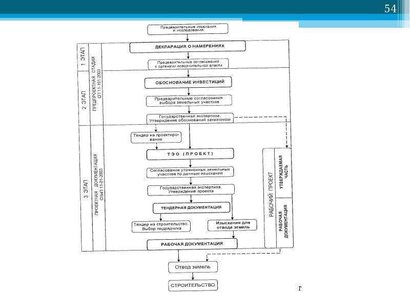 Рис. 4. 1 Схема организации проектных работ
