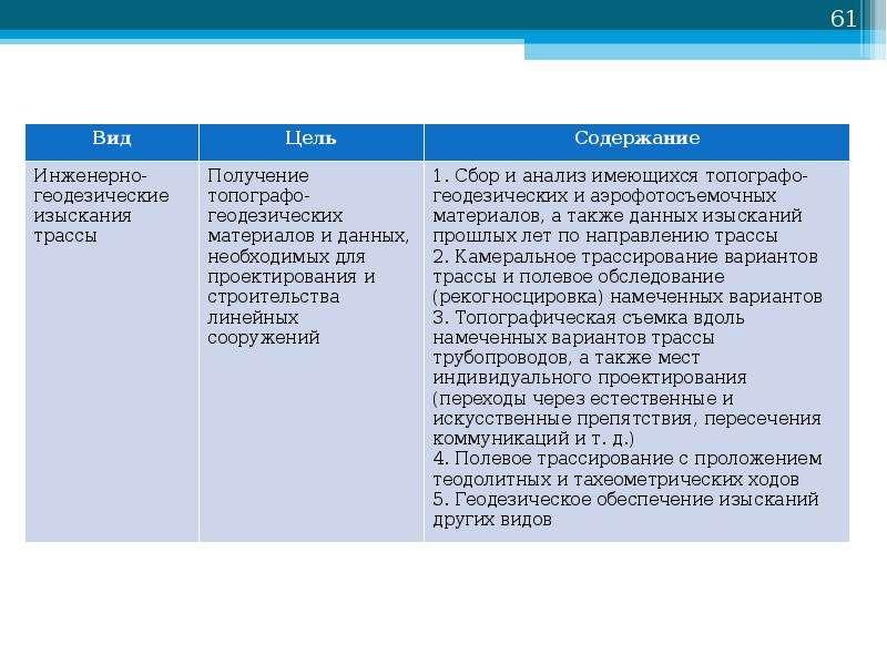 Основы проектирования нефтегазовых объектов, слайд 61