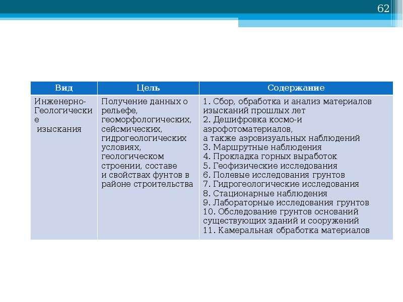 Основы проектирования нефтегазовых объектов, слайд 62