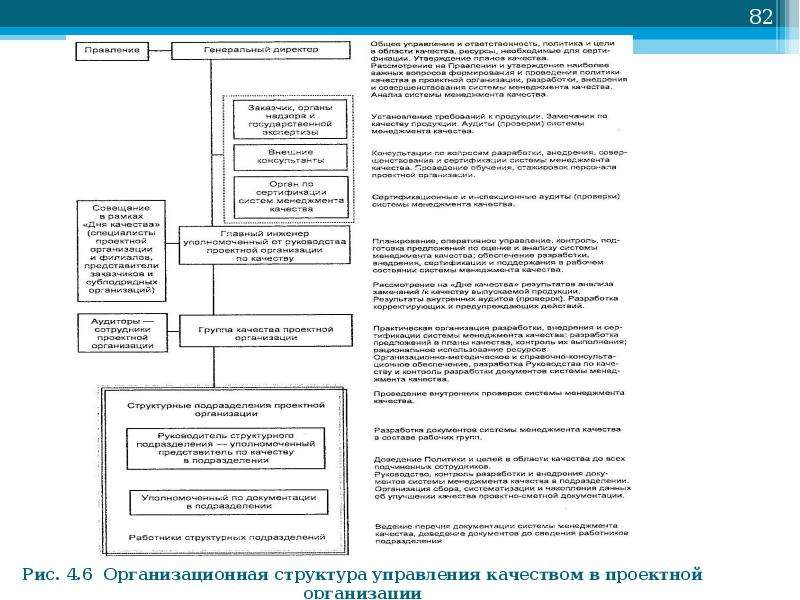 Рис. 4. 6 Организационная структура управления качеством в проектной организации