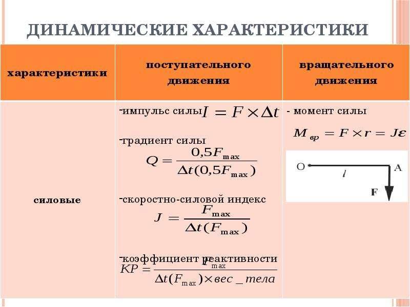 Динамические характеристики