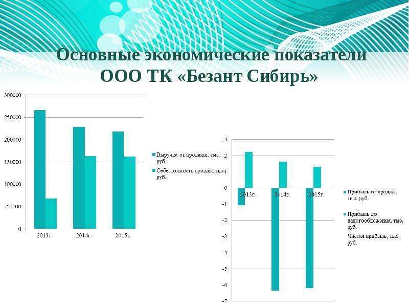 Основные экономические показатели ООО ТК «Безант Сибирь»