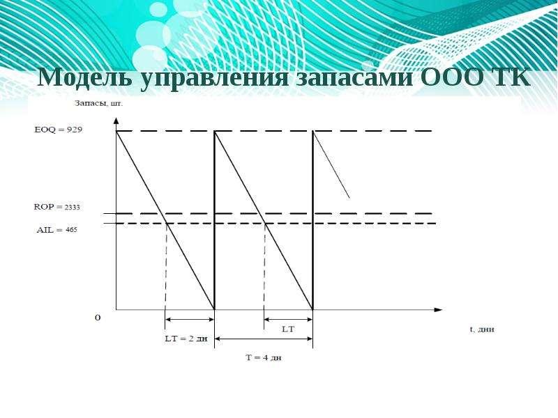 Модель управления запасами ООО ТК «Безант Сибирь»