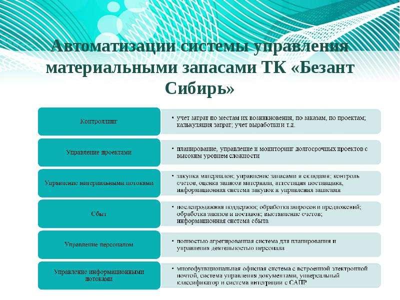 Автоматизации системы управления материальными запасами ТК «Безант Сибирь»