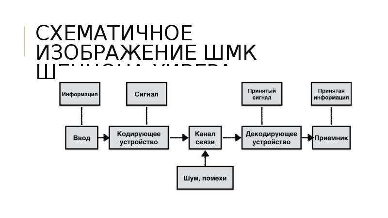 СХЕМАТИЧНОЕ ИЗОБРАЖЕНИЕ ШМК ШЕННОНА-УИВЕРА