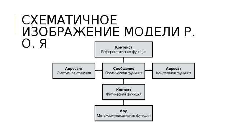 СХЕМАТИЧНОЕ ИЗОБРАЖЕНИЕ МОДЕЛИ Р. О. ЯКОБСОНА