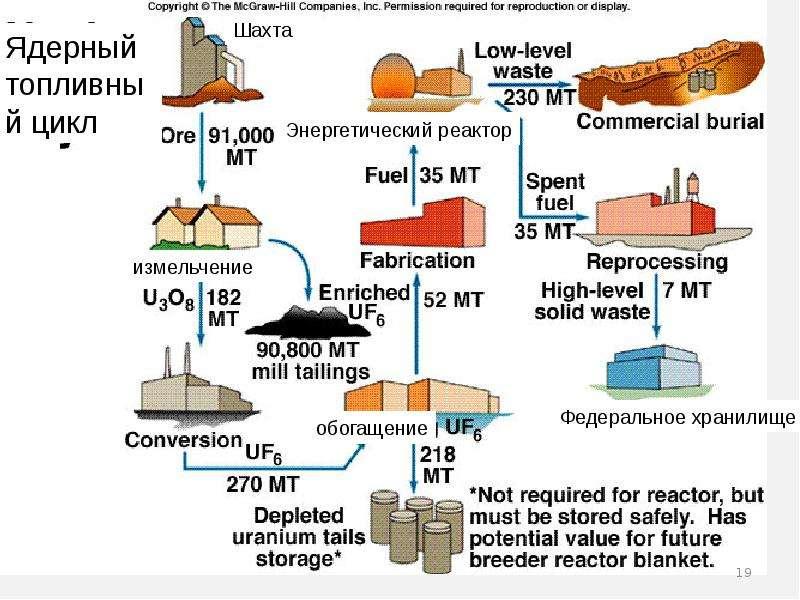 Атомная энергия, атомные электростанции и бомбы, ядерная медицина и защита от радиации, слайд 19