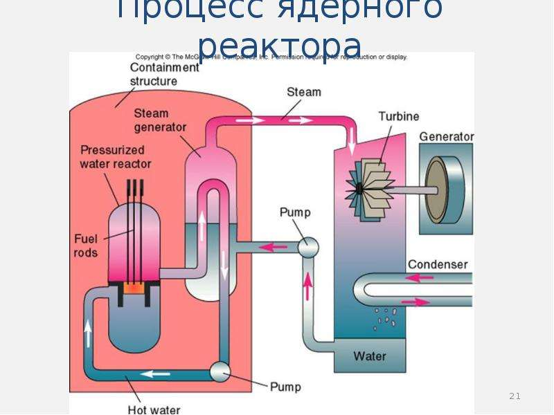 Процесс ядерного реактора