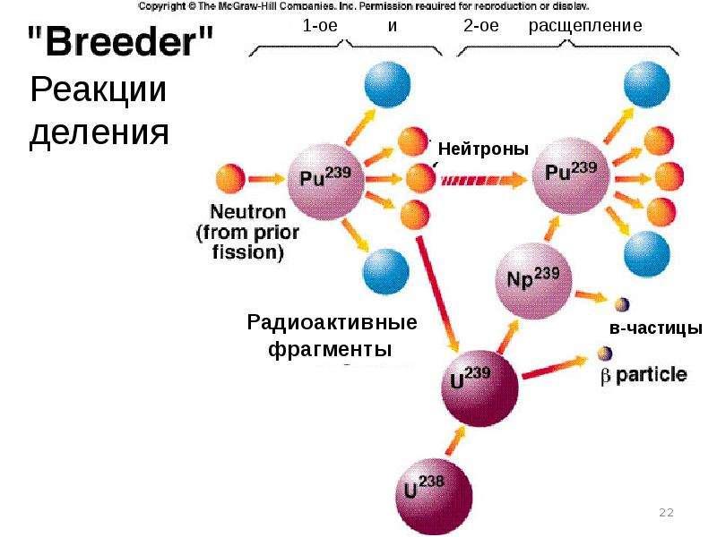 Атомная энергия, атомные электростанции и бомбы, ядерная медицина и защита от радиации, слайд 22
