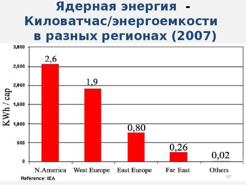 Ядерная энергия - Киловатчас/энергоемкости в разных регионах (2007)