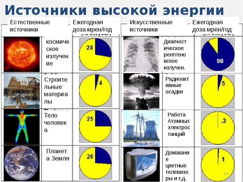 Атомная энергия, атомные электростанции и бомбы, ядерная медицина и защита от радиации, слайд 10