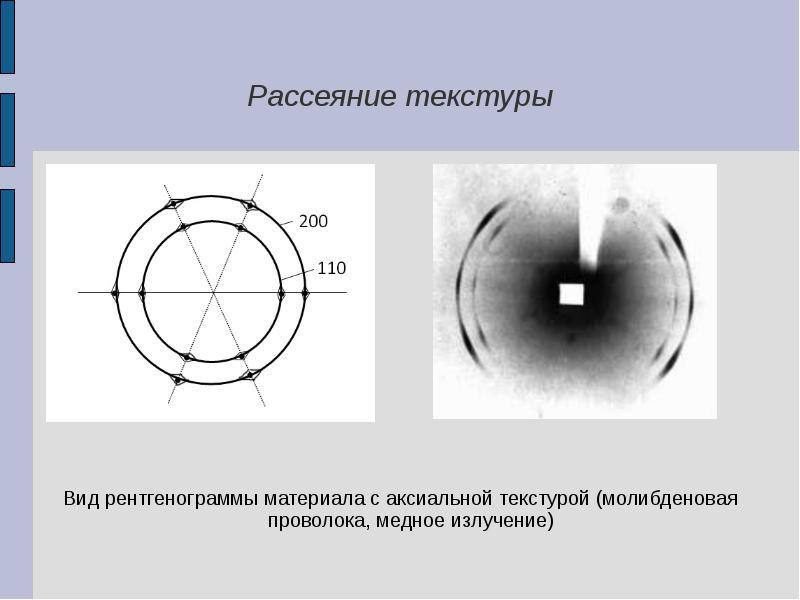 Рассеяние текстуры Вид рентгенограммы материала с аксиальной текстурой (молибденовая проволока, медн