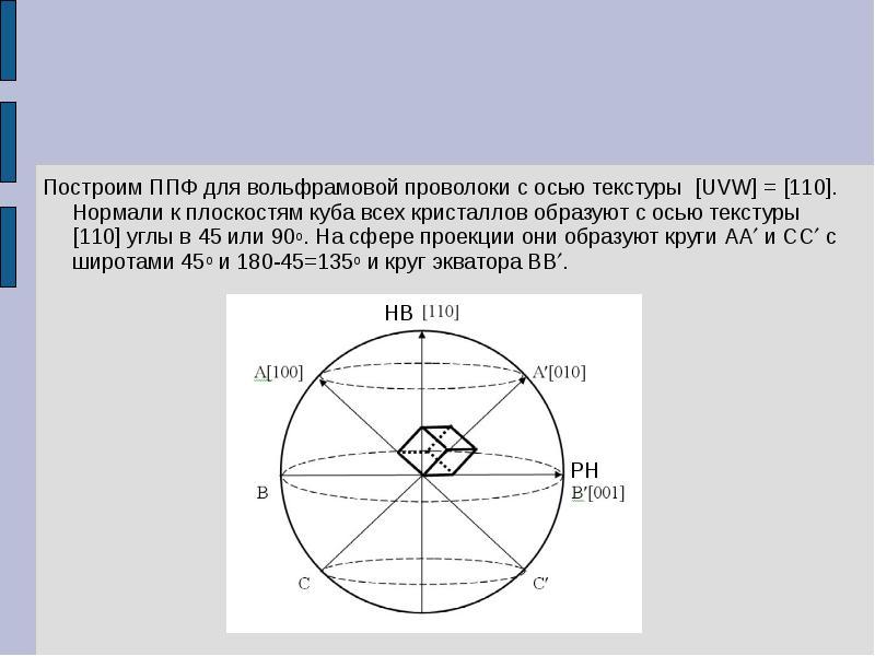 Построим ППФ для вольфрамовой проволоки с осью текстуры [UVW] = [110]. Нормали к плоскостям куба все