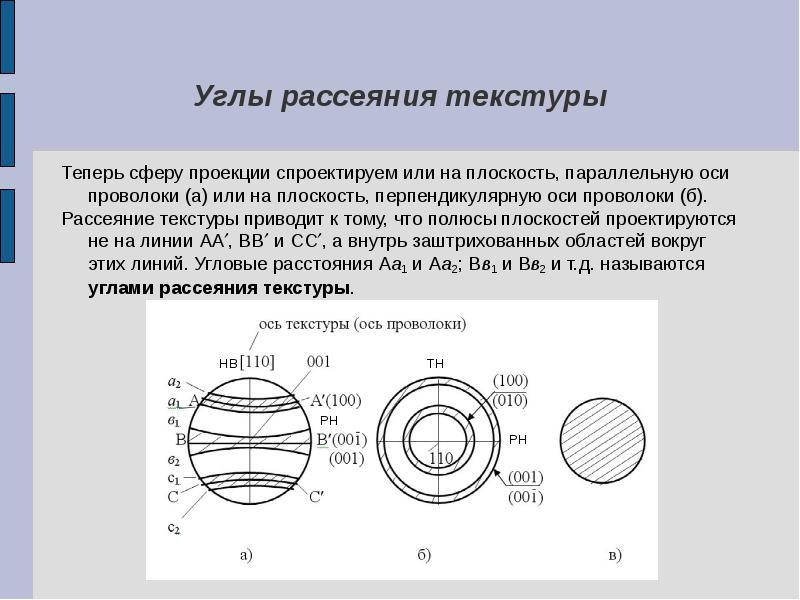 Углы рассеяния текстуры Теперь сферу проекции спроектируем или на плоскость, параллельную оси провол