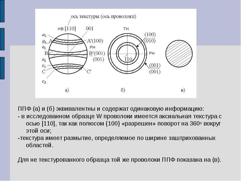 ППФ (а) и (б) эквивалентны и содержат одинаковую информацию: ППФ (а) и (б) эквивалентны и содержат о