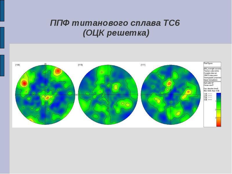 ППФ титанового сплава ТС6 (ОЦК решетка)