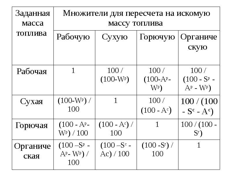 Топливо, водоподготовка и смазочные материалы в энергетике, слайд 10