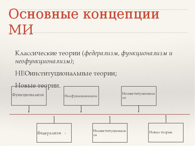 Основные концепции МИ Классические теории (федерализм, функционализм и неофункционализм); НЕОинститу