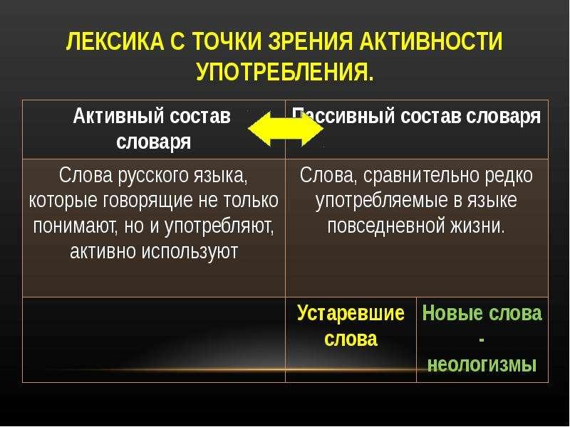ЛЕКСИКА С ТОЧКИ ЗРЕНИЯ АКТИВНОСТИ УПОТРЕБЛЕНИЯ.