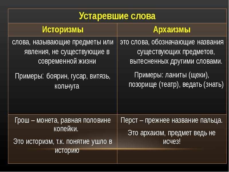 Лексика с точки зрения активности употребления, слайд 3