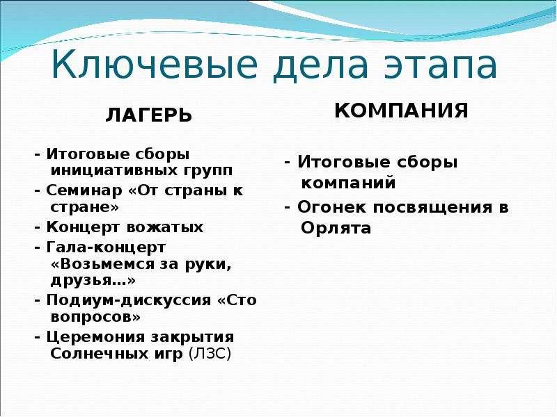 Ключевые дела этапа ЛАГЕРЬ - Итоговые сборы инициативных групп - Семинар «От страны к стране» - Конц