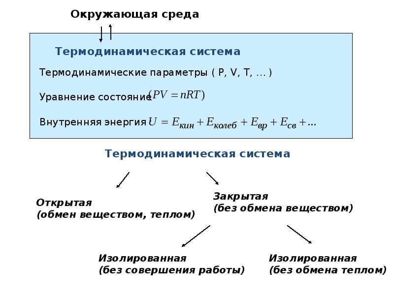 Основы равновесной термодинамики, рис. 3