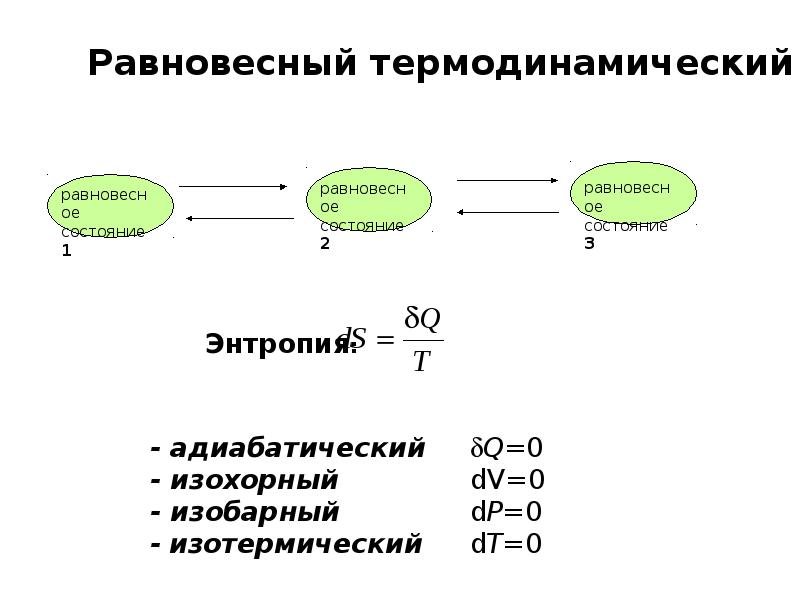 Основы равновесной термодинамики, рис. 4