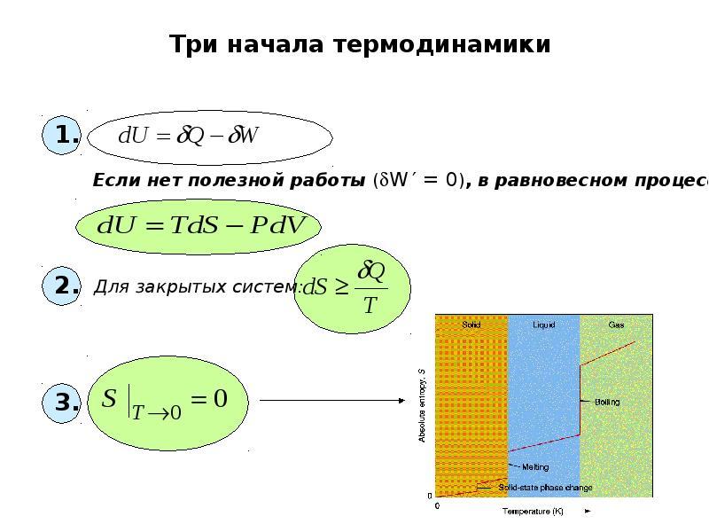 Три начала термодинамики