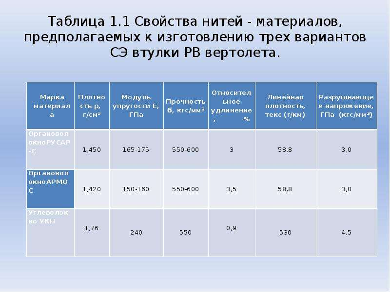 Таблица 1. 1 Свойства нитей - материалов, предполагаемых к изготовлению трех вариантов СЭ втулки РВ