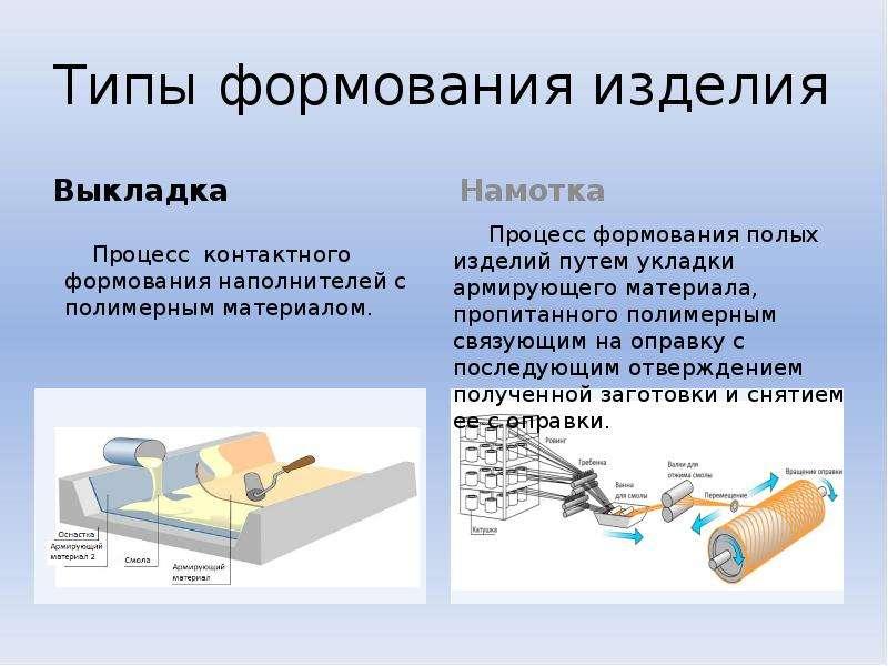Типы формования изделия Выкладка