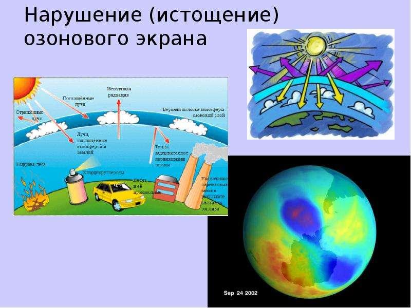 Нарушение (истощение) озонового экрана